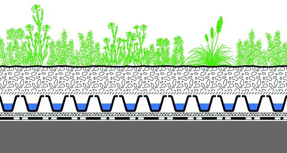 System build-up with Floradrain® FD 40: Vegetation System substrate, System Filter SF, Floradrain® FD 40, Protection Mat SSM 45, Roof build-up with root-resistant waterproof membrane. Source: ZinCo