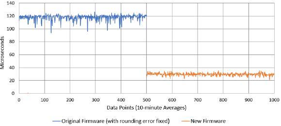 Vergleich der Zeitserver-Genauigkeit nach Fehlerbeseitigung (blau) und nach Gesamtupdate (orange)