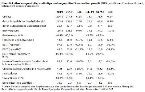 Überblick über ausgewählte, vorläufige und ungeprüfte Finanzzahlen gemäß IFRS (in Millionen Euro bzw. Prozent, sofern nicht anders angegeben)