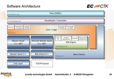 EC-CTK Software Architecture