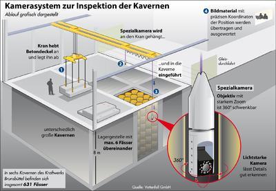 Kamerasystem zur Inspektion der Kavernen