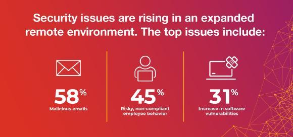 Deutliche Zunahme von IT-Sicherheitsproblemen in den letzten drei Monaten