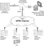 MFW-GPRS Funktionsskizze