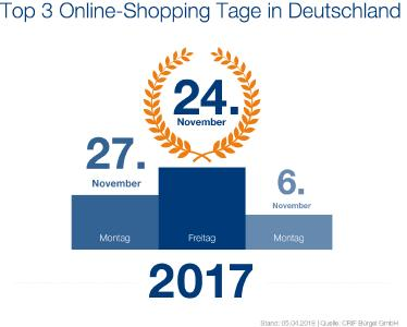 Online-Shopping Tag des Jahres