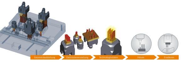 Durchgängige Prozesse von der Konstruktion bis zur Maschine (Bildquelle: OPEN MIND)