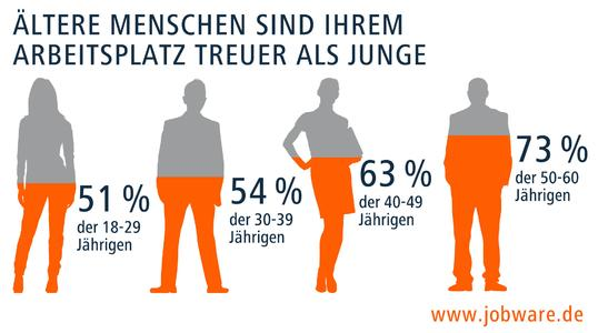 Ältere Angestellte sind treuer im Job als jüngere.