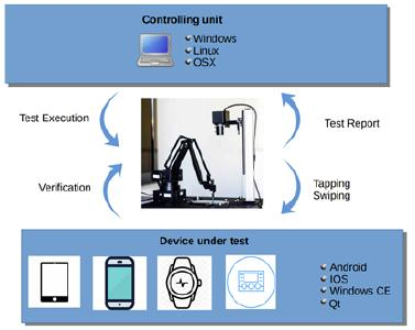 Interaction of cloud based software robot and physical robot