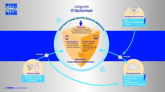 360 Grad Security: Intelligenter Rundumschutz für moderne IT-Infrastrukturen