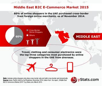 Infographic: Middle East B2C E-Commerce Market 2015