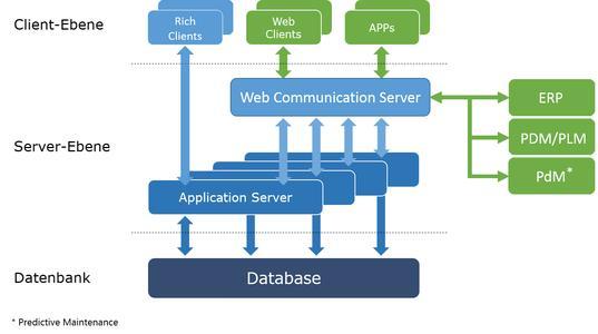 Mehrschichtarchitektur von Engineering Base mit Webserver für externe Anbindungen