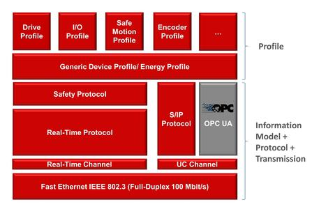 OPC UA Companion Specification für Sercos verfügbar
