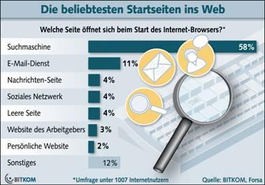Suchmaschinen sind die beliebtesten Startseiten im Web