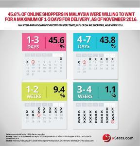 Infographic: Malaysia B2C E-Commerce Market 2017
