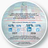 Weltweite Studie des PR-Netzwerks ECCO: CEOs verstärkt auf LinkedIn aktiv, Twitter spielt nur Nebenrolle