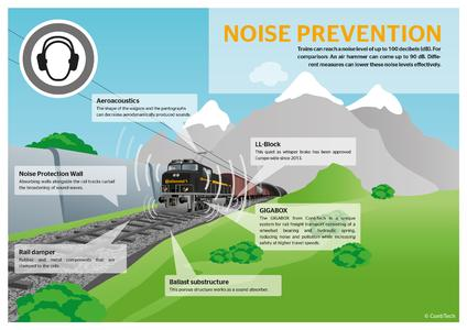Trains reach a noise level of up to 100 dB: Which measures can help reducing this noise effectively?, Photo: ContiTech
