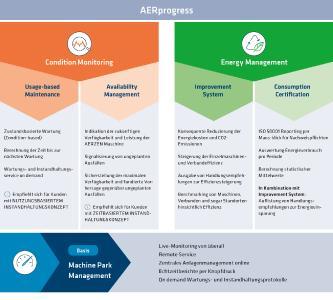 AERprogress Übersicht