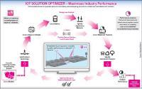 IoT Optimizer des tekmodul Partners Telekom