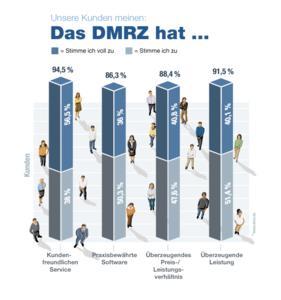 DMRZ Qualitätsmerkmale