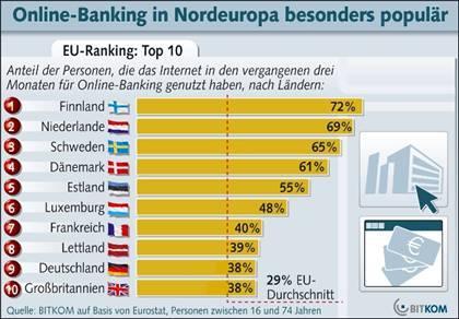 24 Millionen Deutsche führen Bankkonto im Internet