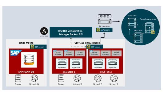 SEP sesam sichert Red Hat Ansible-Umgebungen / Quelle: SEP AG – für redaktionelle Nutzung freigegeben