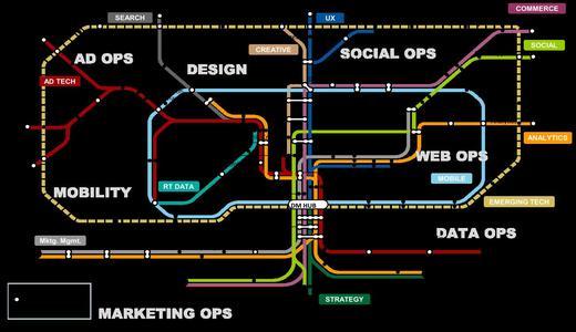 Digital Marketing Transit Map / Source: Gartner (June 2013)