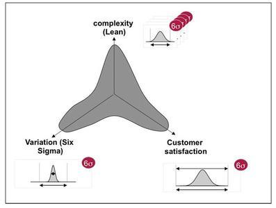 Geschäftsprozessoptimierung (GPO) mit Lean Six Sigma: Verbesserte Durchlaufzeiten, höhere Prozessstabilität