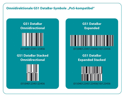 PoS-kompatible GS1 DataBar-SymboleFoto: GS1 Germany