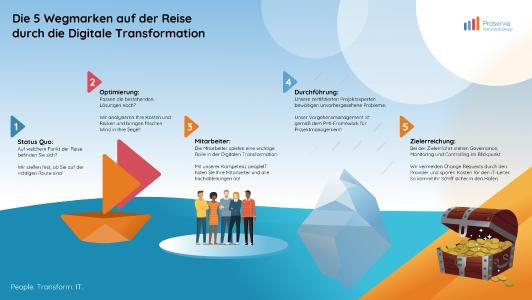 Infografik: Transformation mit Ziel