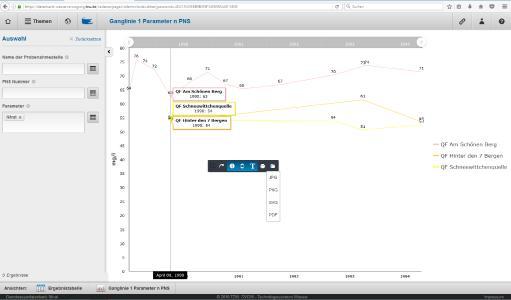 Beispiel für ein Gangliniendiagramm für den Parameter Nitrat