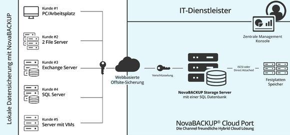 Funktionsweise NovaBACKUP Cloud Port