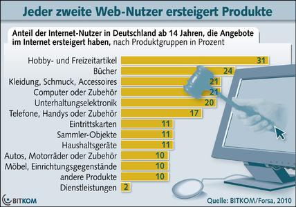 27 Millionen Deutsche ersteigern Produkte im Internet