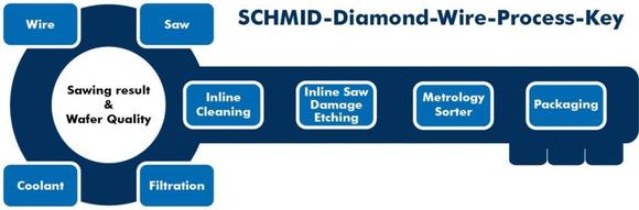 Key components for best sawing results and wafer quality