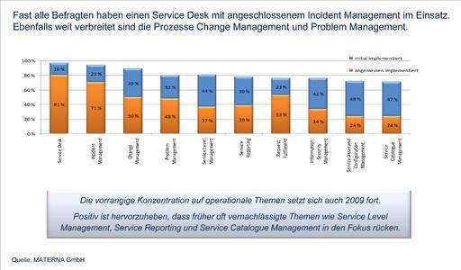 Die Abbildung zeigt die Top 10, der bereits implementierten ITIL Prozesse. Service Desk und Incident Management sind fast überall vorhanden