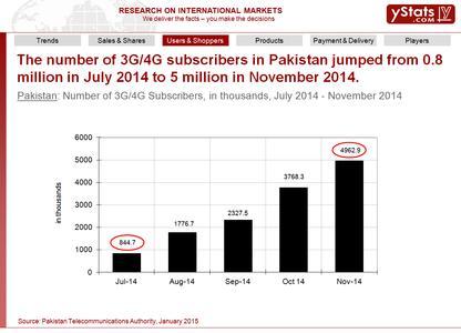 Sample Chart: Pakistan B2C E-Commerce Market 2015