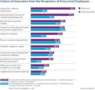 Graphic 2. Industry Innovation Index 2014