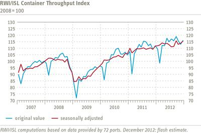 RWI/ISL Container Throughput Index indicates strengthening world trade  towards the end of the year