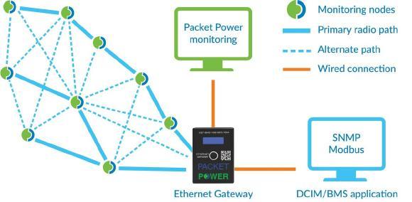Das Gateway empfängt via Funk alle Messdaten der Monitoring-Module und leitet diese per SNMP oder Modbus TCP/IP an ein dediziertes GUI oder eine beliebige BMS- oder DCIM-Anwendung weiter