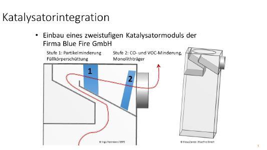2-Stufiges Blue FIre Katalysatorsystem