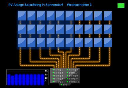 Solar Stringüberwachung
