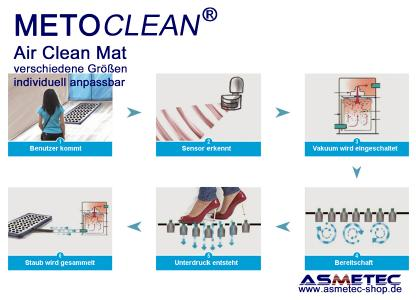 METOCLEAN Air Clean Mat - Funktionsweise
