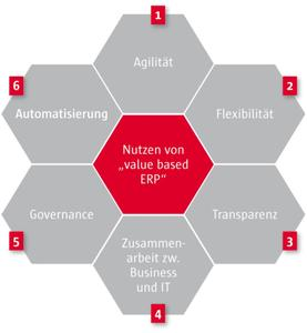 Abbildung aus dem Whitepaper   Value based ERP