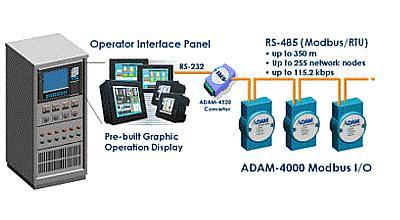 ADAM-4000 Modbus-Anwendung (Advantech/AMC)