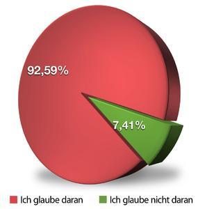 G Data Security Studie 2011: Eine Schadcode-Verseuchung des PCs ist für den Nutzer ersichtlich