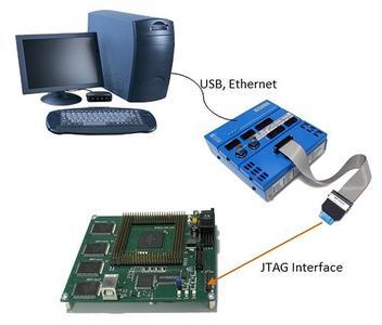 : Test Setup over JTAG