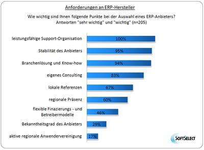 Befragung in der Prozessindustrie: Anforderungen an ERP-Hersteller