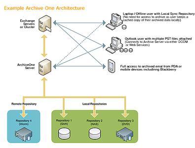Archive One - Übersicht