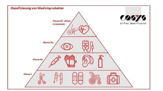 Klassifizierung Medizinprodukte | MDR Richtlinien