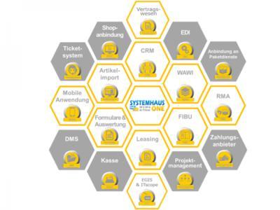Systemhaus.One vereint die wichtigsten Lösungen für optimale Abläufe im Systemhaus