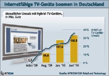 Hybrid-TV wird zum Senkrechtstarter
