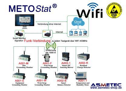 METOSTAT ESD-Monitoring-System WLAN